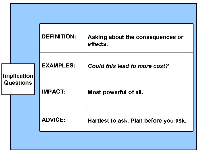 DEFINITION: Asking about the consequences or effects. EXAMPLES: Could this lead to more cost?