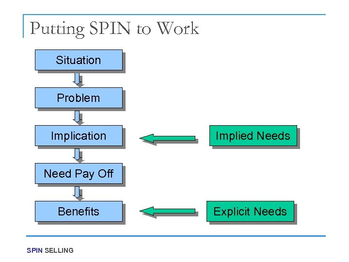 Putting SPIN to Work Situation Problem Implication Implied Needs Need Pay Off Benefits SPIN