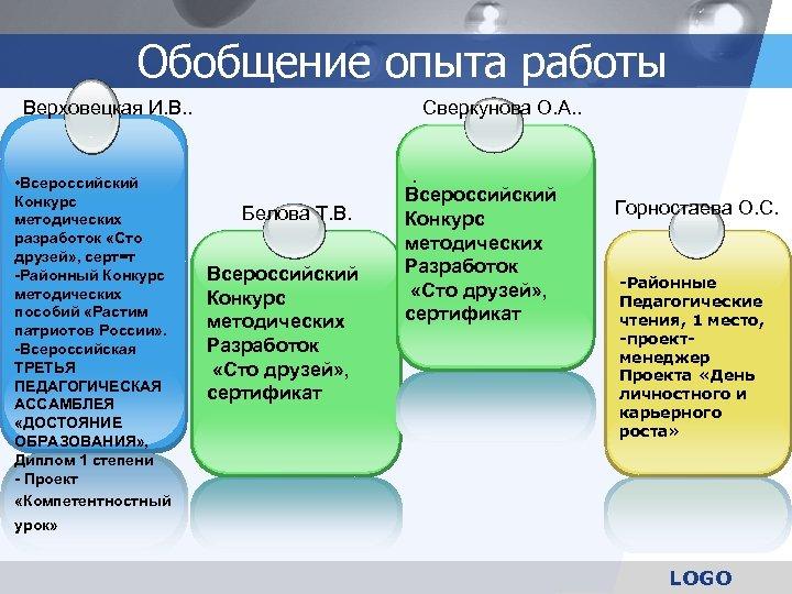 Обобщение опыта работы Верховецкая И. В. . • Всероссийский Конкурс методических разработок «Сто друзей»