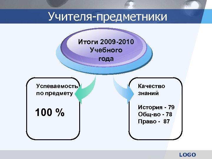 Учителя-предметники Итоги 2009 -2010 Учебного года Успеваемость по предмету Качество знаний 100 % История