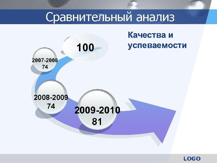 Сравнительный анализ 100 Качества и успеваемости 2007 -2008 74 2008 -2009 74 2009 -2010