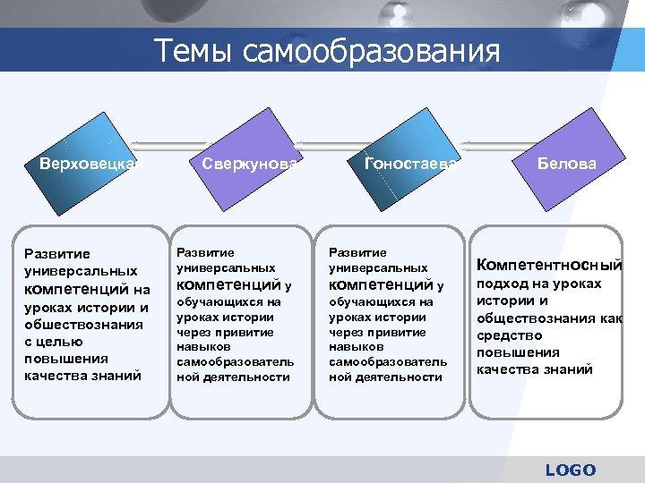 Темы самообразования Верховецкая Развитие универсальных компетенций на уроках истории и обшествознания с целью повышения