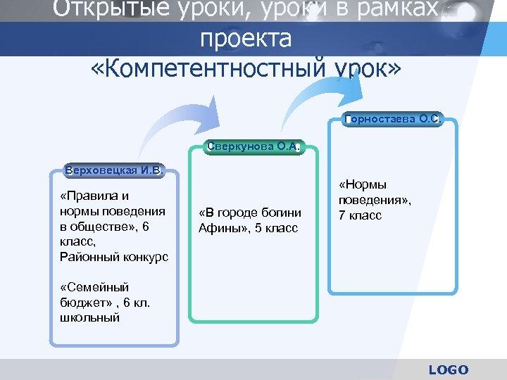 Открытые уроки, уроки в рамках проекта «Компетентностный урок» Горностаева О. С. Сверкунова О. А.