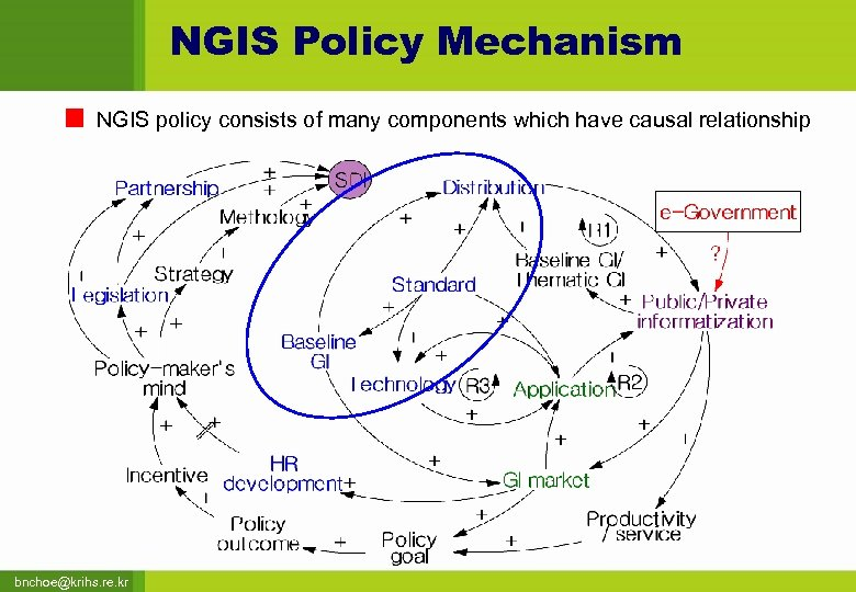 NGIS Policy Mechanism NGIS policy consists of many components which have causal relationship bnchoe@krihs.