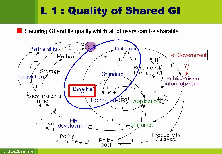 L 1 : Quality of Shared GI Securing GI and its quality which all