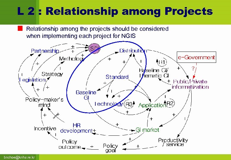 L 2 : Relationship among Projects Relationship among the projects should be considered when