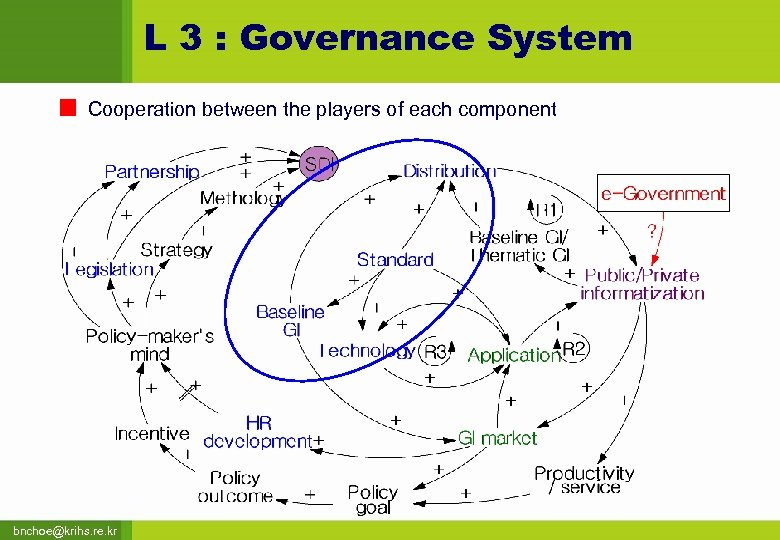 L 3 : Governance System Cooperation between the players of each component bnchoe@krihs. re.