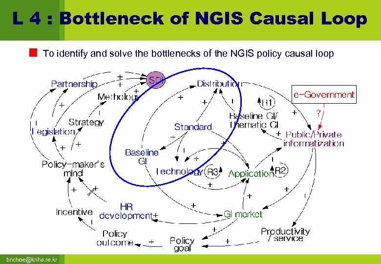 L 4 : Bottleneck of NGIS Causal Loop To identify and solve the bottlenecks