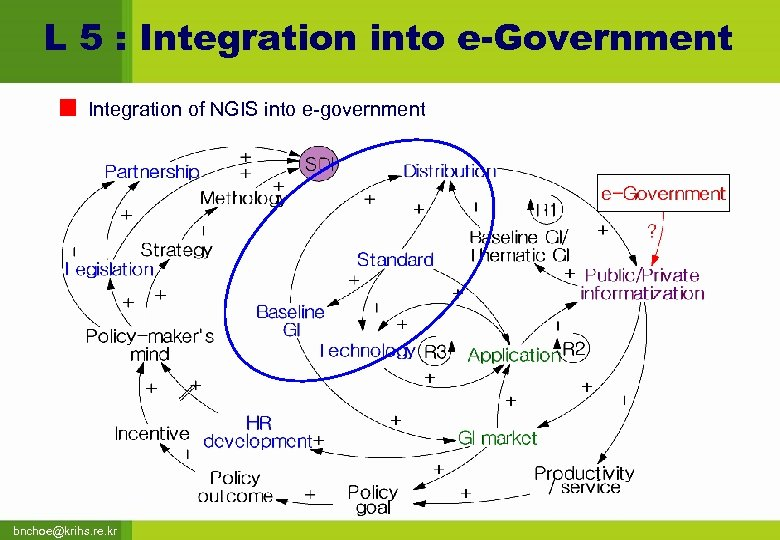 L 5 : Integration into e-Government Integration of NGIS into e-government bnchoe@krihs. re. kr