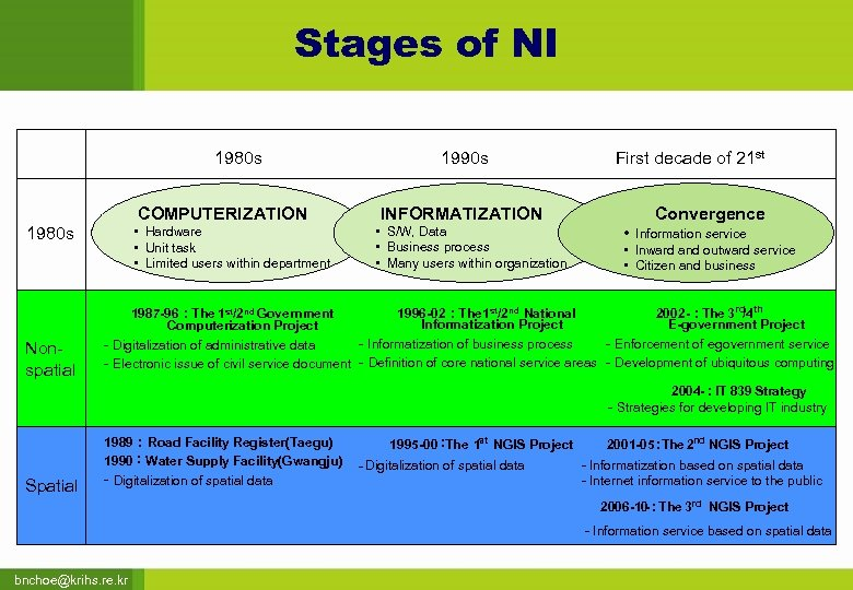 Stages of NI 1980 s COMPUTERIZATION 1980 s Nonspatial • Hardware • Unit task