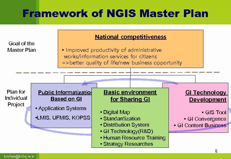 Framework of NGIS Master Plan National competitiveness Goal of the Master Plan for Individual