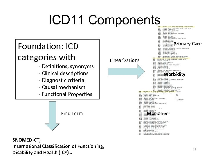 ICD 11 Components Foundation: ICD categories with - Definitions, synonyms - Clinical descriptions -