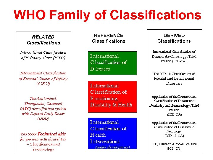 WHO Family of Classifications RELATED Classifications International Classification of Primary Care (ICPC) International Classification