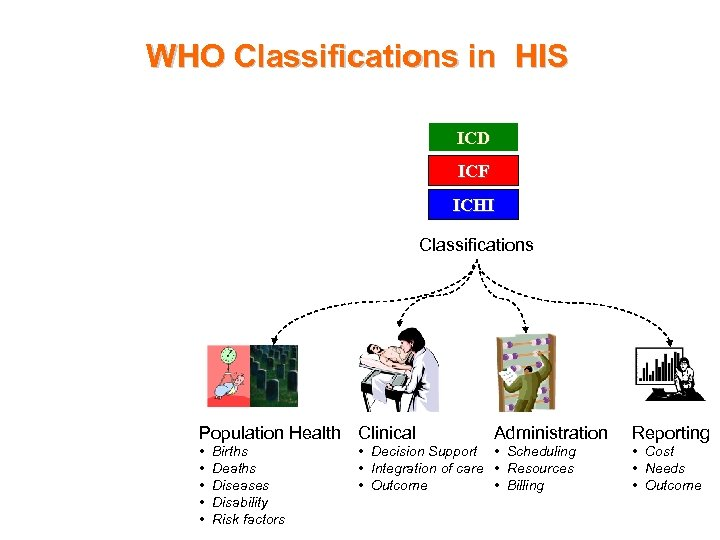 WHO Classifications in HIS ICD ICF ICHI Classifications Population Health Clinical • • •