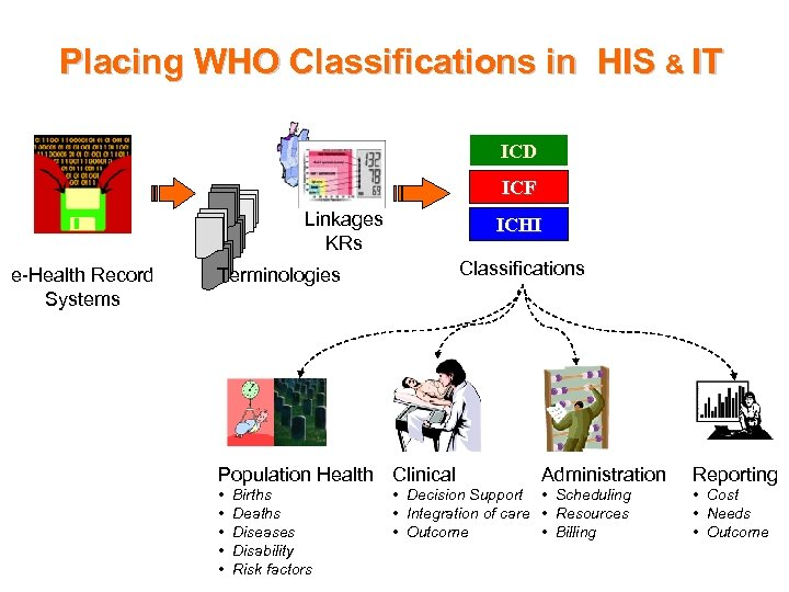 Placing WHO Classifications in HIS & IT ICD ICF Linkages KRs e-Health Record Systems