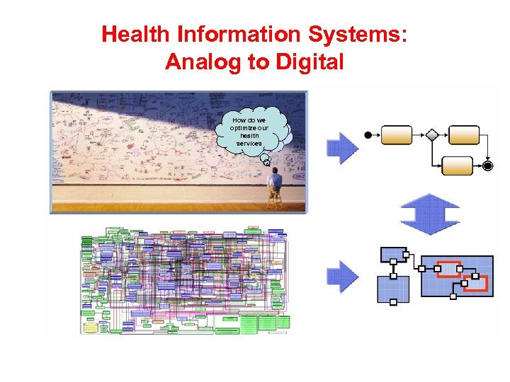 Health Information Systems: Analog to Digital How do we optimize our health services