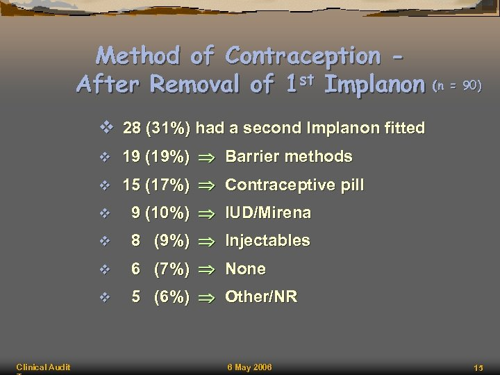 Method of Contraception After Removal of 1 st Implanon (n = 90) v 28