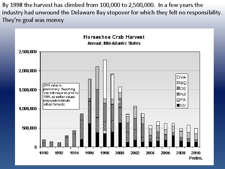 By 1998 the harvest has climbed from 100, 000 to 2, 500, 000. In