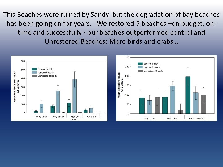 This Beaches were ruined by Sandy but the degradation of bay beaches has been