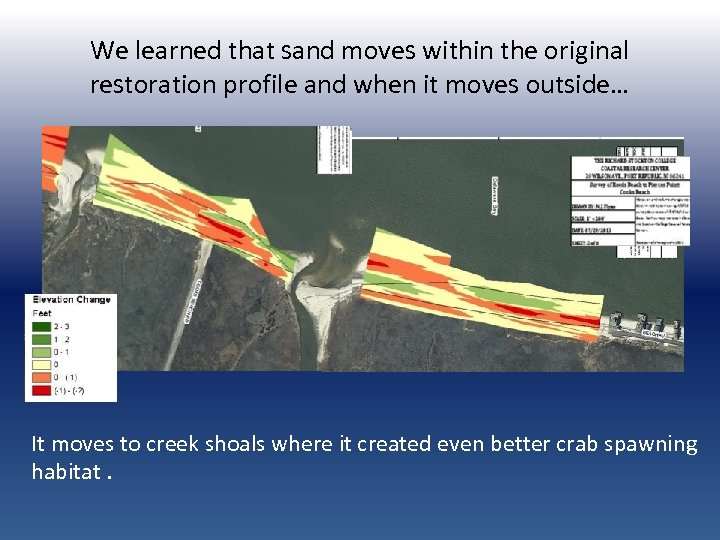 We learned that sand moves within the original restoration profile and when it moves