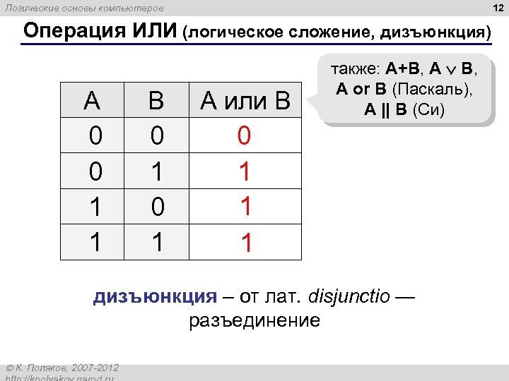 12 Логические основы компьютеров Операция ИЛИ (логическое сложение, дизъюнкция) A B А или B