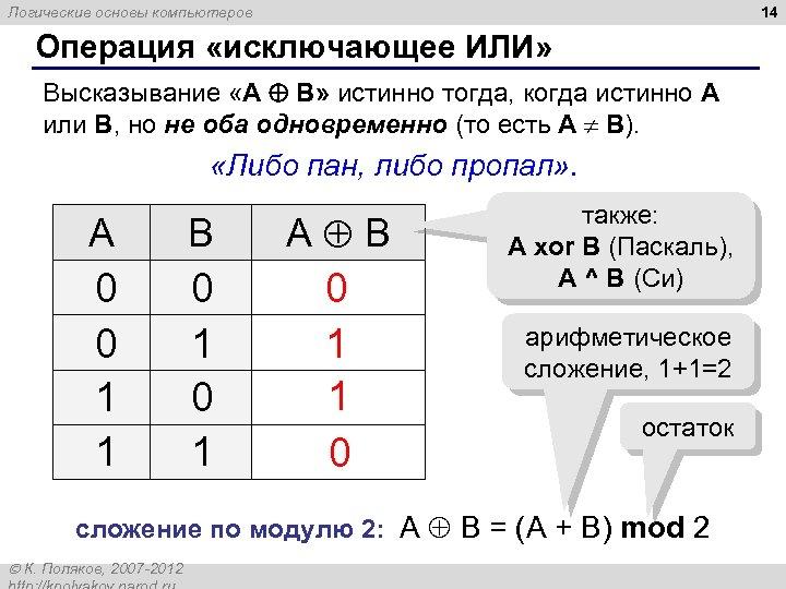 14 Логические основы компьютеров Операция «исключающее ИЛИ» Высказывание «A B» истинно тогда, когда истинно