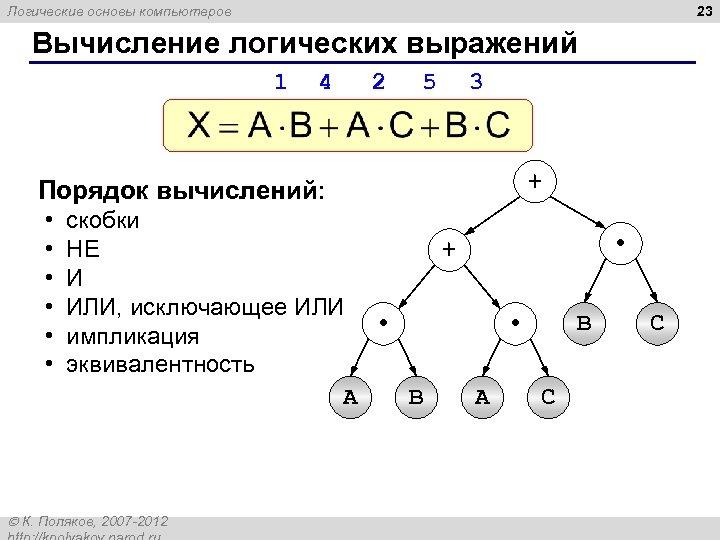 23 Логические основы компьютеров Вычисление логических выражений 1 4 Порядок вычислений: • • •