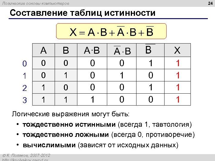 24 Логические основы компьютеров Составление таблиц истинности A 0 1 2 3 B A·B