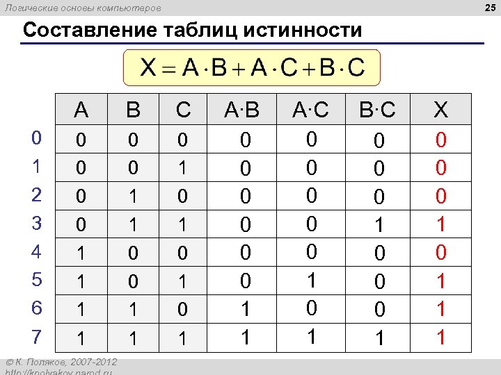25 Логические основы компьютеров Составление таблиц истинности A 0 1 2 3 4 5