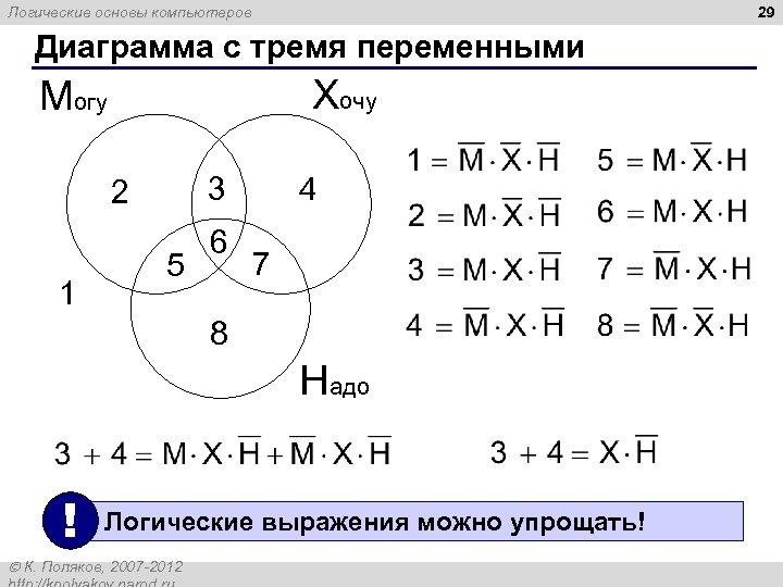 29 Логические основы компьютеров Диаграмма с тремя переменными Хочу Могу 3 2 1 5