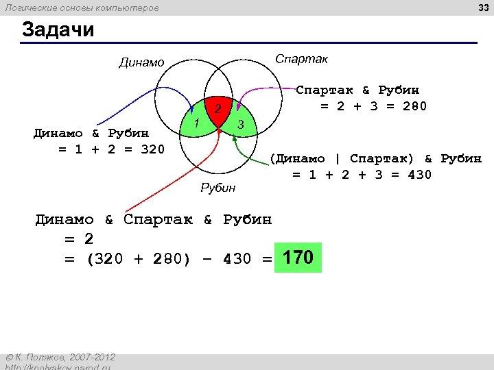 33 Логические основы компьютеров Задачи Спартак Динамо Спартак & Рубин = 2 + 3