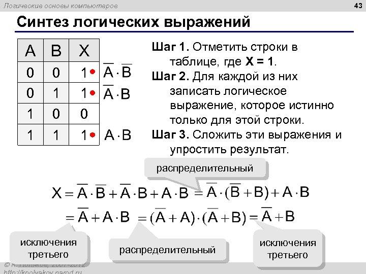 43 Логические основы компьютеров Синтез логических выражений A B X 0 0 1 1