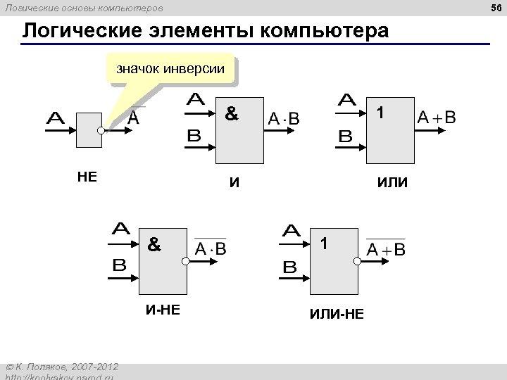 56 Логические основы компьютеров Логические элементы компьютера значок инверсии 1 & НЕ И &