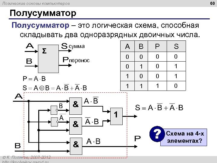60 Логические основы компьютеров Полусумматор – это логическая схема, способная складывать два одноразрядных двоичных
