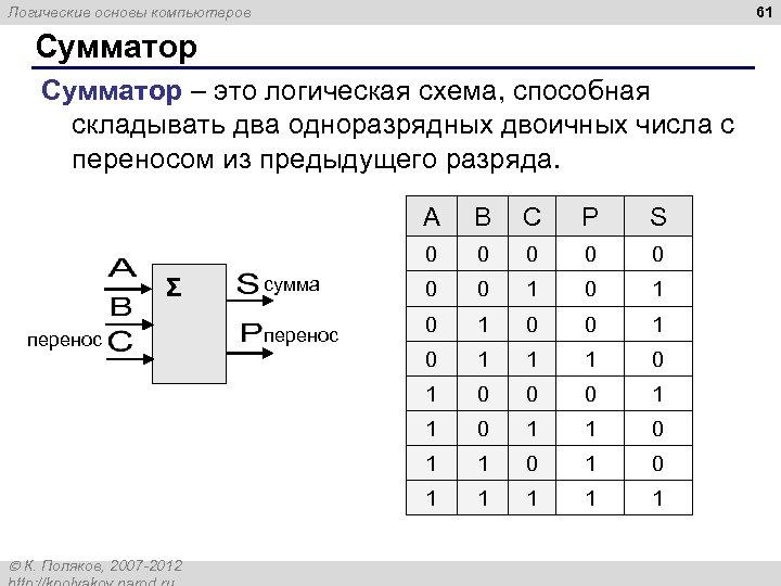 61 Логические основы компьютеров Сумматор – это логическая схема, способная складывать два одноразрядных двоичных