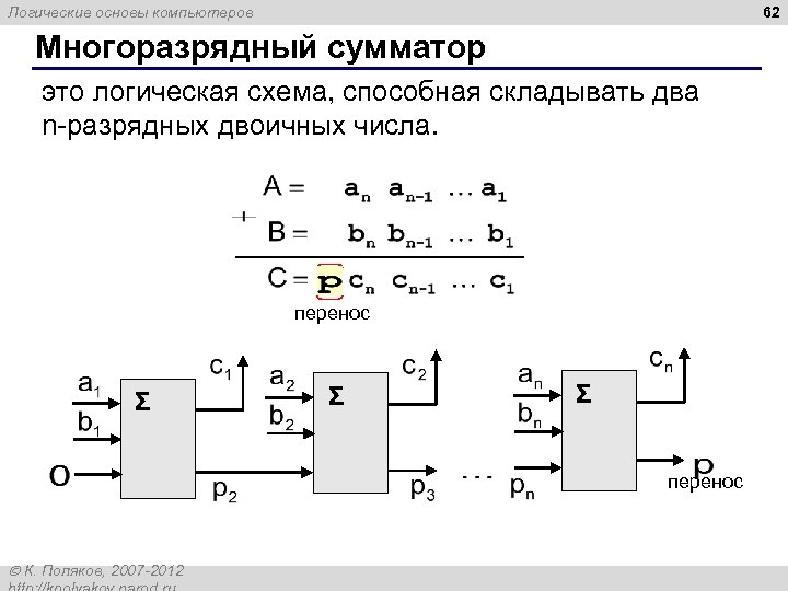 62 Логические основы компьютеров Многоразрядный сумматор это логическая схема, способная складывать два n-разрядных двоичных