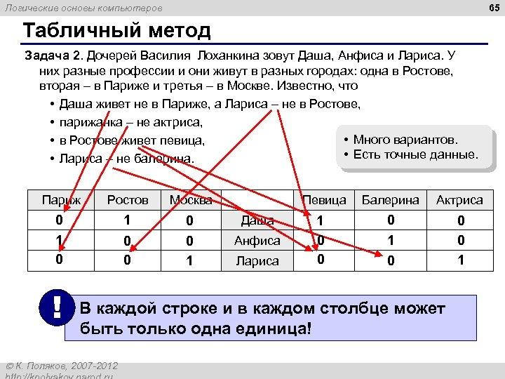 65 Логические основы компьютеров Табличный метод Задача 2. Дочерей Василия Лоханкина зовут Даша, Анфиса