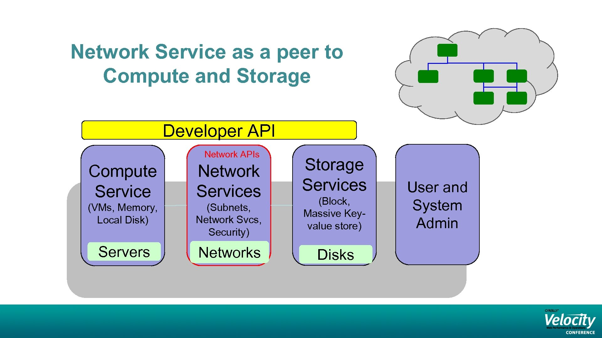 Network Service as a peer to Compute and Storage Developer API Network APIs Compute