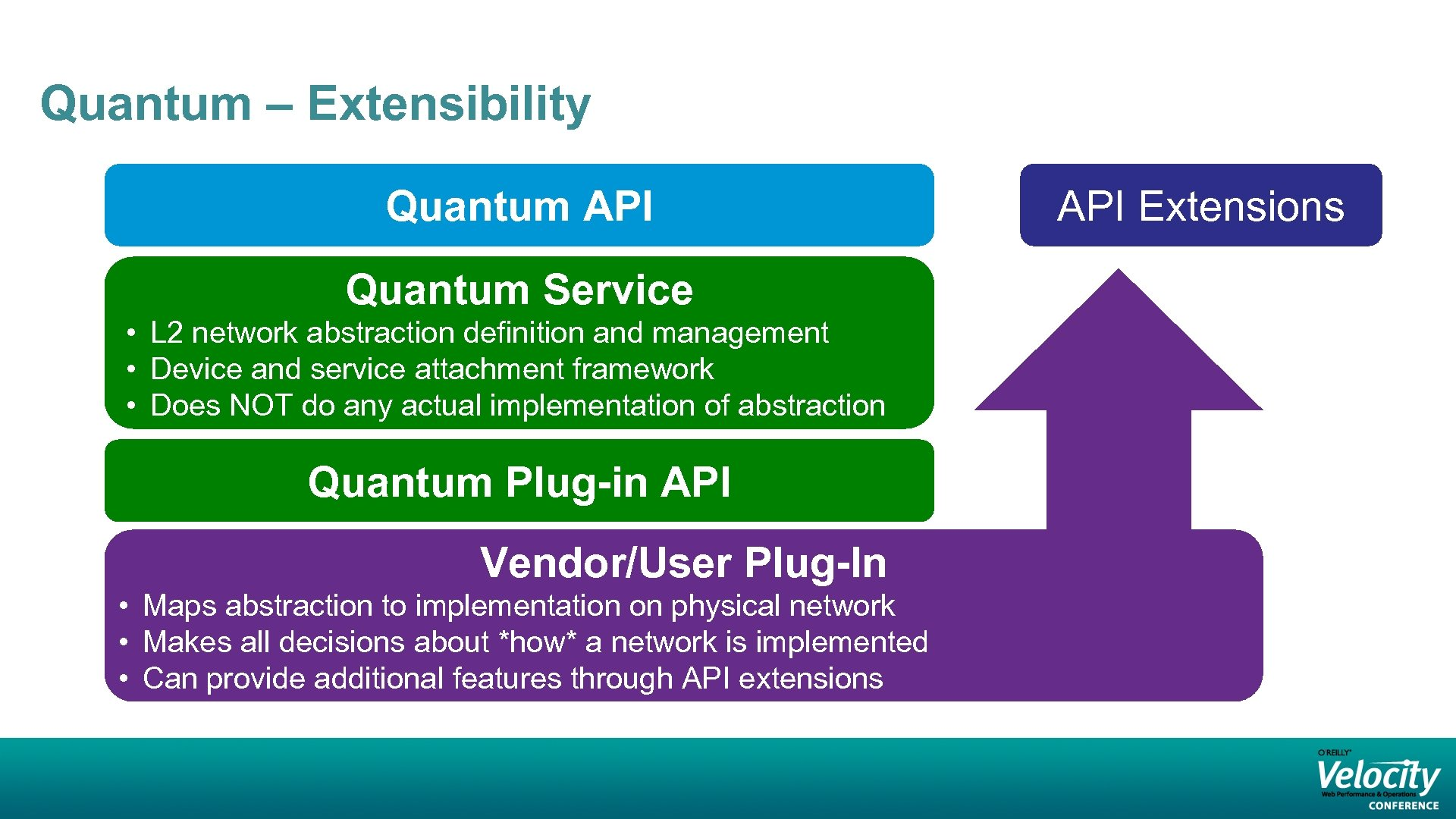 Quantum – Extensibility Quantum API Quantum Service • L 2 network abstraction definition and