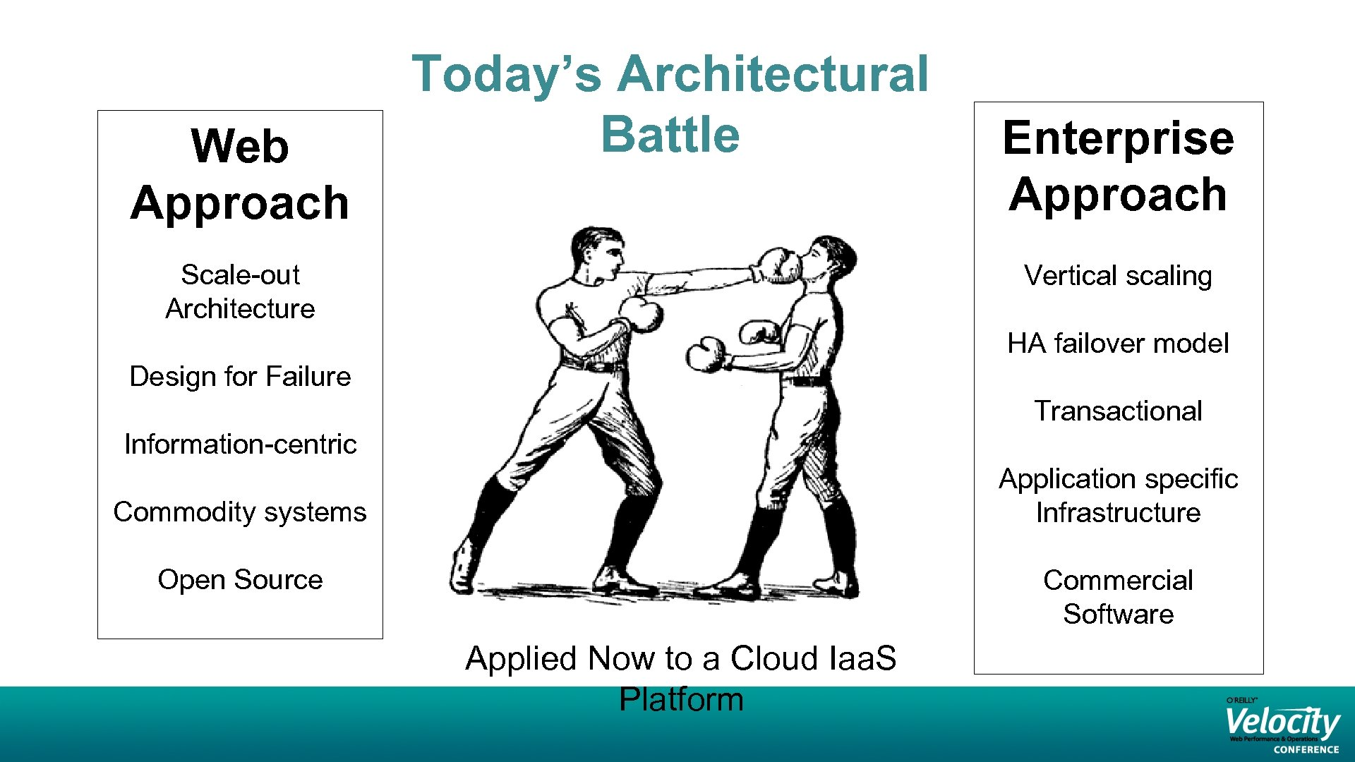 Web Approach Today's Architectural Battle Scale-out Architecture Enterprise Approach Vertical scaling HA failover model