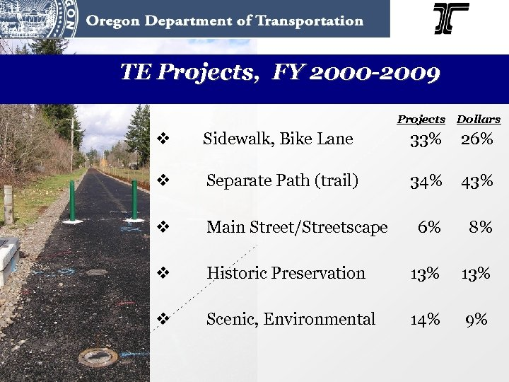 TE Projects, FY 2000 -2009 Projects Dollars v Sidewalk, Bike Lane 33% 26% v