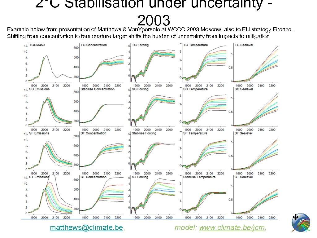 2°C Stabilisation under uncertainty 2003 Example below from presentation of Matthews & Van. Ypersele