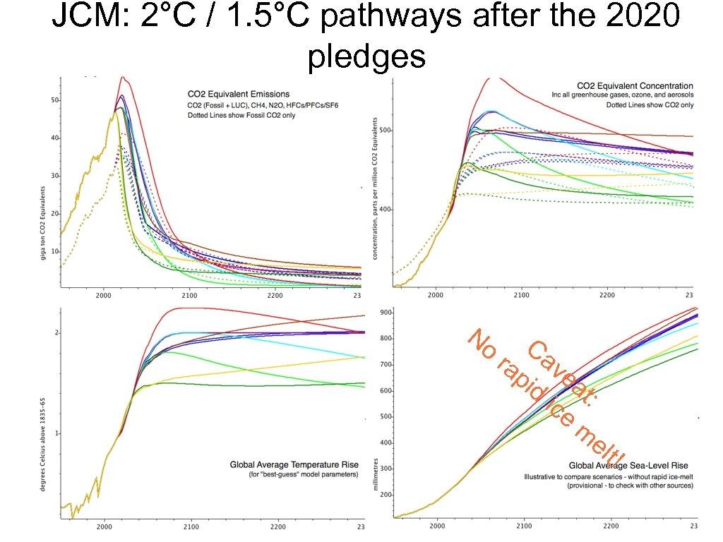 JCM: 2°C / 1. 5°C pathways after the 2020 pledges No matthews@climate. be, ra
