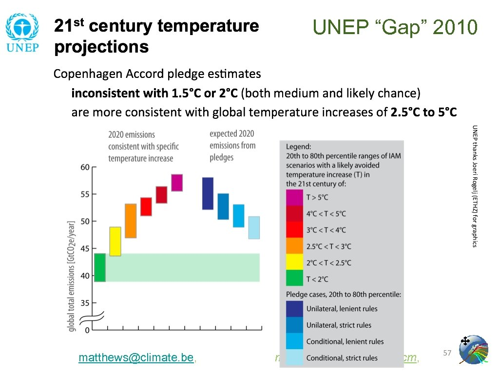 "UNEP ""Gap"" 2010 matthews@climate. be, model: www. climate. be/jcm,"