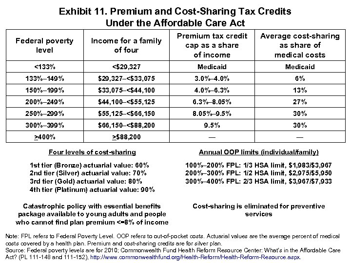 Exhibit 11. Premium and Cost-Sharing Tax Credits Under the Affordable Care Act Federal poverty