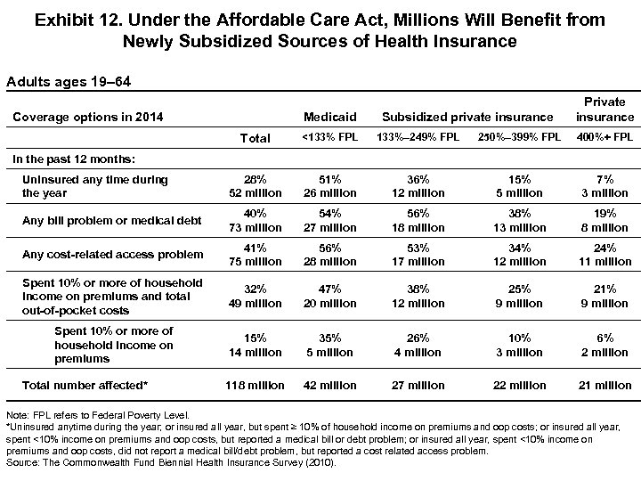 Exhibit 12. Under the Affordable Care Act, Millions Will Benefit from Newly Subsidized Sources