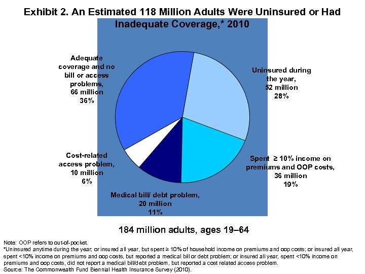 Exhibit 2. An Estimated 118 Million Adults Were Uninsured or Had Inadequate Coverage, *