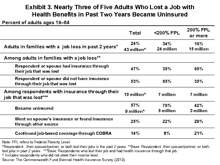 Exhibit 3. Nearly Three of Five Adults Who Lost a Job with Health Benefits