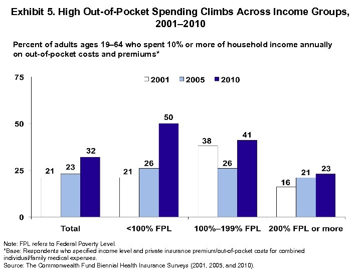 Exhibit 5. High Out-of-Pocket Spending Climbs Across Income Groups, 2001– 2010 Percent of adults