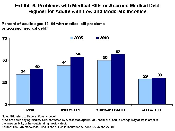 Exhibit 6. Problems with Medical Bills or Accrued Medical Debt Highest for Adults with